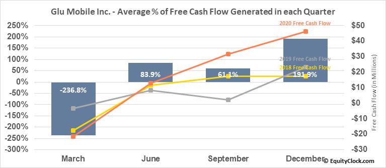 Glu Mobile Inc. (NASD:GLUU) Free Cash Flow Seasonality