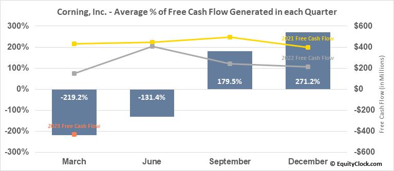 Corning, Inc. (NYSE:GLW) Free Cash Flow Seasonality