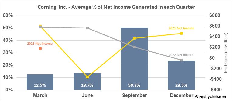 Corning, Inc. (NYSE:GLW) Net Income Seasonality