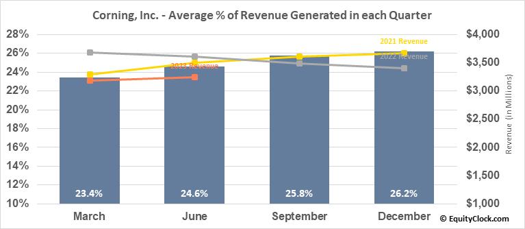 Corning, Inc. (NYSE:GLW) Revenue Seasonality