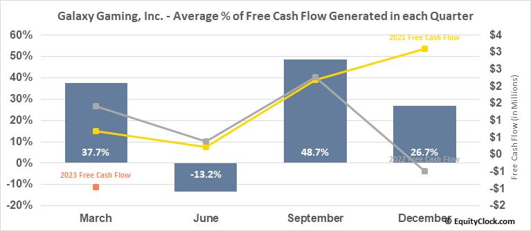 Galaxy Gaming, Inc. (OTCMKT:GLXZ) Free Cash Flow Seasonality