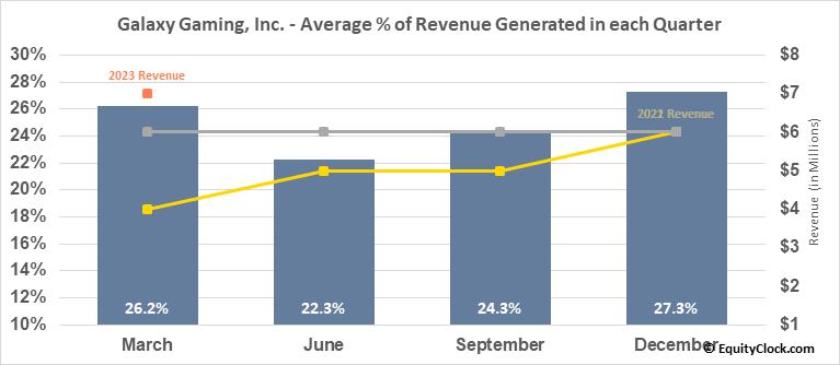 Galaxy Gaming, Inc. (OTCMKT:GLXZ) Revenue Seasonality