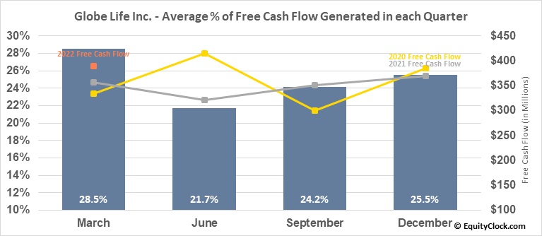 Globe Life Inc. (NYSE:GL) Free Cash Flow Seasonality