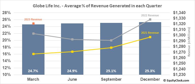 Globe Life Inc. (NYSE:GL) Revenue Seasonality