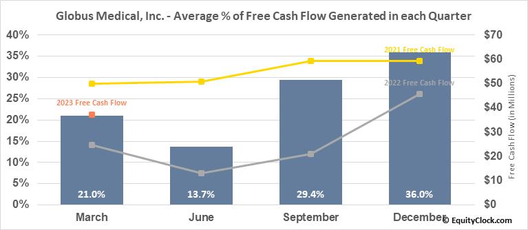 Globus Medical, Inc. (NYSE:GMED) Free Cash Flow Seasonality