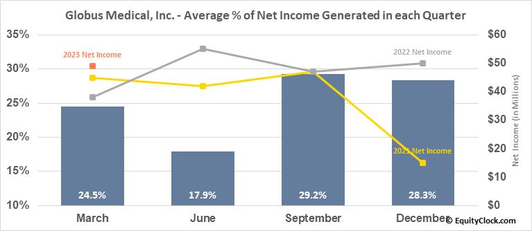 Globus Medical, Inc. (NYSE:GMED) Net Income Seasonality