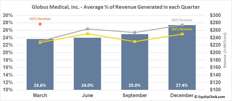 Globus Medical, Inc. (NYSE:GMED) Revenue Seasonality