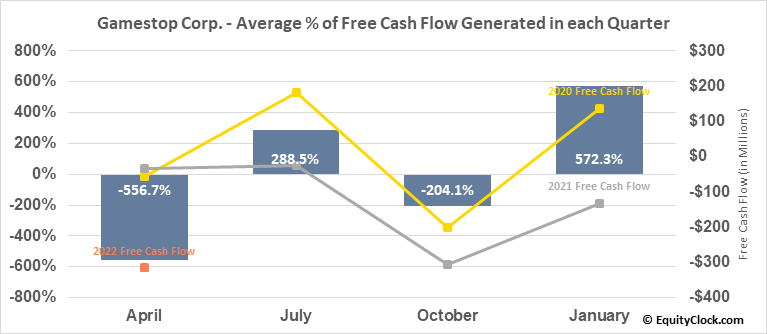 Gamestop Corp. (NYSE:GME) Free Cash Flow Seasonality