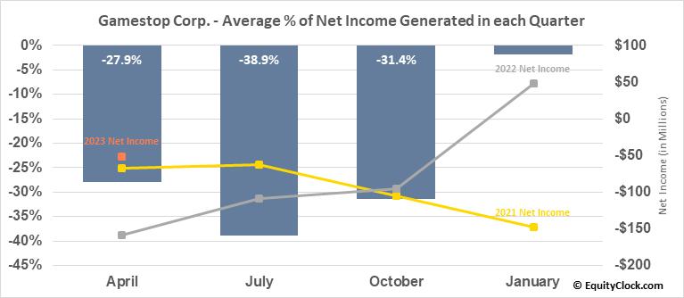 Gamestop Corp. (NYSE:GME) Net Income Seasonality