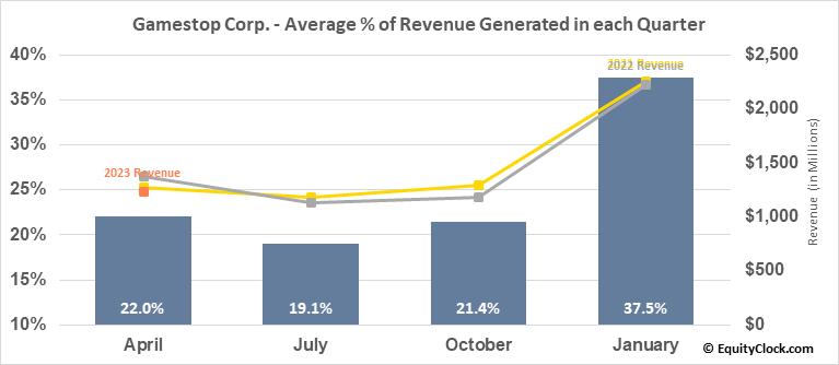 Gamestop Corp. (NYSE:GME) Revenue Seasonality