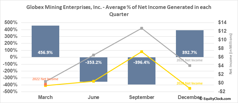 Globex Mining Enterprises, Inc. (TSE:GMX.TO) Net Income Seasonality