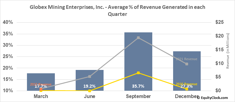 Globex Mining Enterprises, Inc. (TSE:GMX.TO) Revenue Seasonality