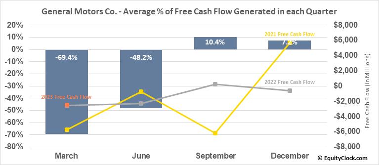 General Motors Co. (NYSE:GM) Free Cash Flow Seasonality