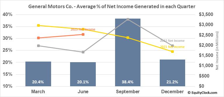 General Motors Co. (NYSE:GM) Net Income Seasonality