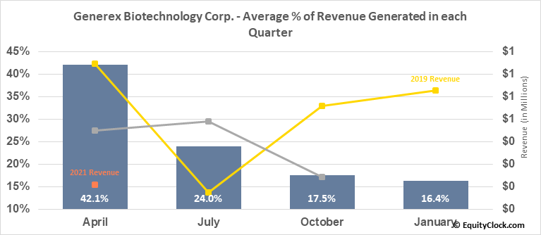 Generex Biotechnology Corp. (OTCMKT:GNBT) Revenue Seasonality