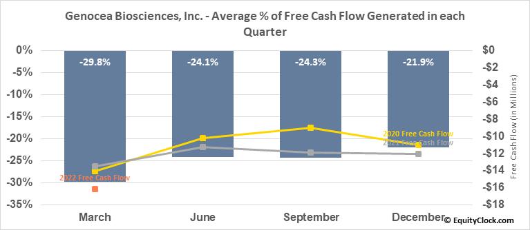 Genocea Biosciences, Inc. (NASD:GNCA) Free Cash Flow Seasonality