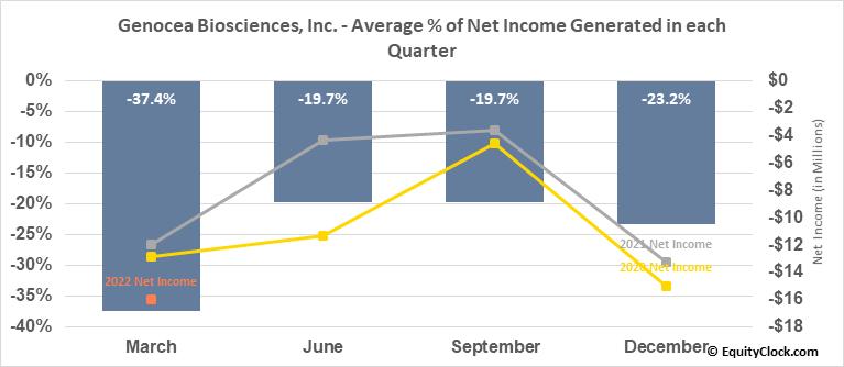 Genocea Biosciences, Inc. (NASD:GNCA) Net Income Seasonality