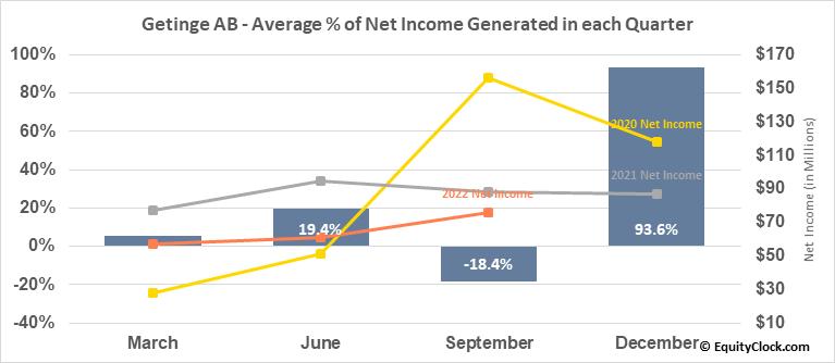 Getinge AB (OTCMKT:GNGBY) Net Income Seasonality