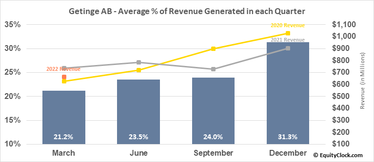 Getinge AB (OTCMKT:GNGBY) Revenue Seasonality