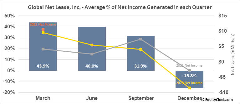 Global Net Lease, Inc. (NYSE:GNL) Net Income Seasonality