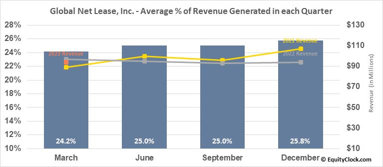 Global Net Lease, Inc. (NYSE:GNL) Revenue Seasonality