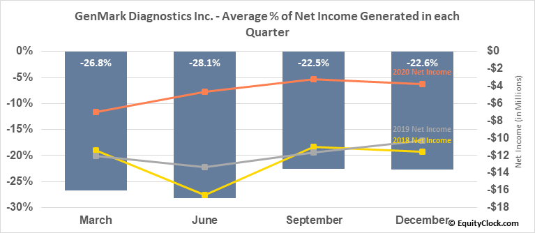 GenMark Diagnostics Inc. (NASD:GNMK) Net Income Seasonality