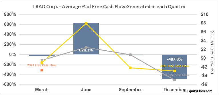 LRAD Corp. (NASD:GNSS) Free Cash Flow Seasonality