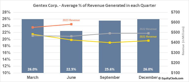 Gentex Corp. (NASD:GNTX) Revenue Seasonality