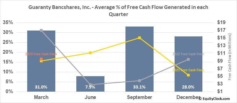 Guaranty Bancshares, Inc. (NASD:GNTY) Free Cash Flow Seasonality