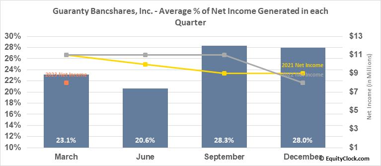 Guaranty Bancshares, Inc. (NASD:GNTY) Net Income Seasonality