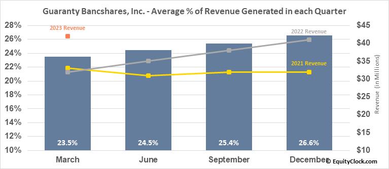Guaranty Bancshares, Inc. (NASD:GNTY) Revenue Seasonality