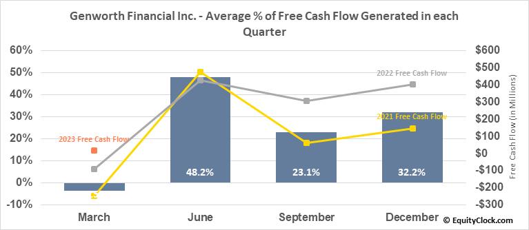 Genworth Financial Inc. (NYSE:GNW) Free Cash Flow Seasonality