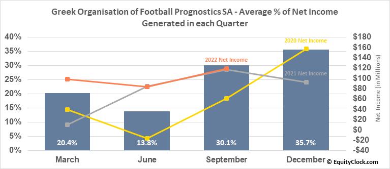 Greek Organisation of Football Prognostics SA (OTCMKT:GOFPY) Net Income Seasonality