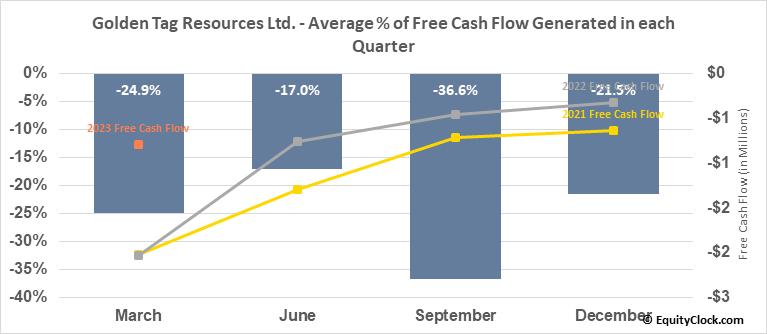 Golden Tag Resources Ltd. (TSXV:GOG.V) Free Cash Flow Seasonality