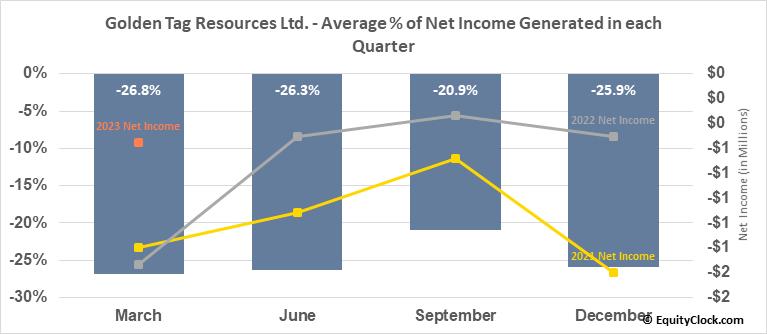 Golden Tag Resources Ltd. (TSXV:GOG.V) Net Income Seasonality