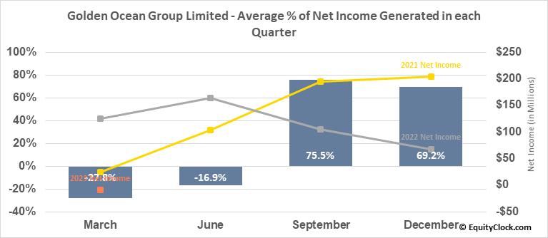 Golden Ocean Group Limited (NASD:GOGL) Net Income Seasonality