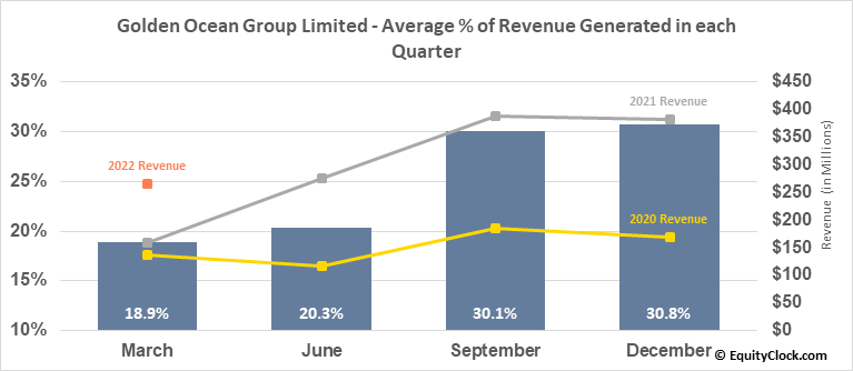 Golden Ocean Group Limited (NASD:GOGL) Revenue Seasonality