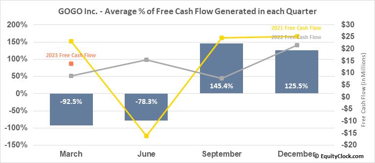 GOGO Inc. (NASD:GOGO) Free Cash Flow Seasonality