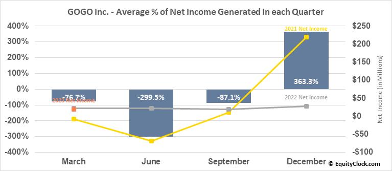 GOGO Inc. (NASD:GOGO) Net Income Seasonality