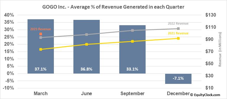 GOGO Inc. (NASD:GOGO) Revenue Seasonality