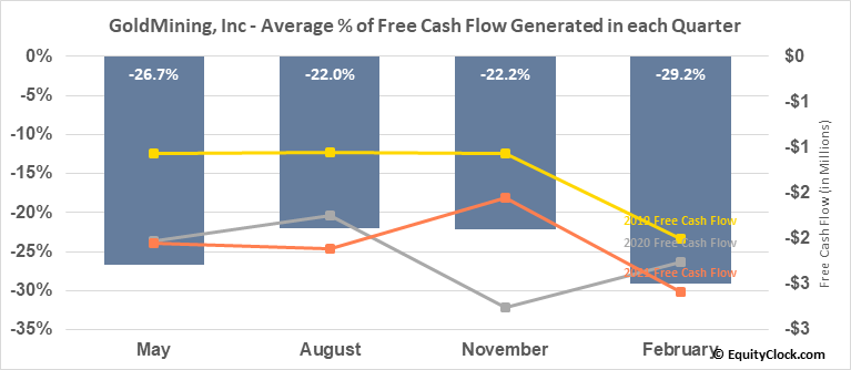 GoldMining, Inc (TSE:GOLD.TO) Free Cash Flow Seasonality