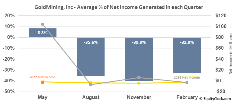 GoldMining, Inc (TSE:GOLD.TO) Net Income Seasonality