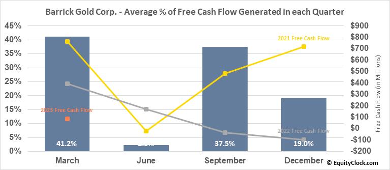 Barrick Gold Corp. (NYSE:GOLD) Free Cash Flow Seasonality