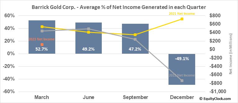 Barrick Gold Corp. (NYSE:GOLD) Net Income Seasonality