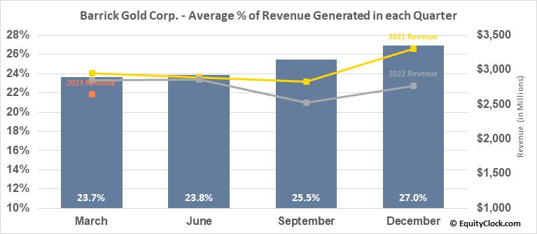 Barrick Gold Corp. (NYSE:GOLD) Revenue Seasonality
