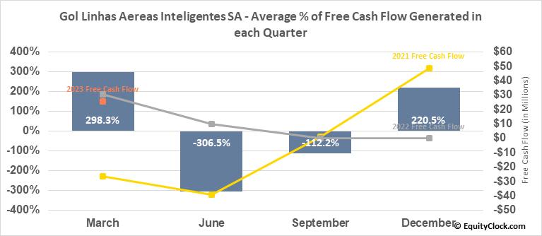 Gol Linhas Aereas Inteligentes SA (NYSE:GOL) Free Cash Flow Seasonality