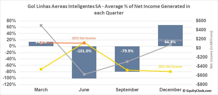 Gol Linhas Aereas Inteligentes SA (NYSE:GOL) Net Income Seasonality