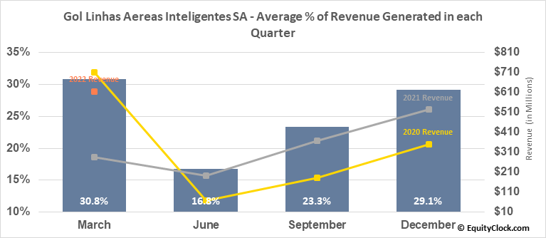 Gol Linhas Aereas Inteligentes SA (NYSE:GOL) Revenue Seasonality