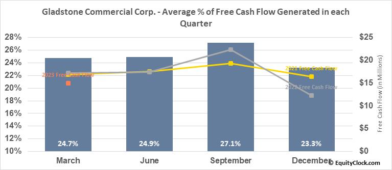 Gladstone Commercial Corp. (NASD:GOOD) Free Cash Flow Seasonality