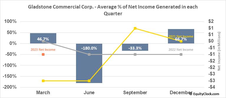 Gladstone Commercial Corp. (NASD:GOOD) Net Income Seasonality